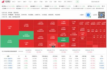 乌龟量化 - 股票、指数、行业和基金的基本面数据